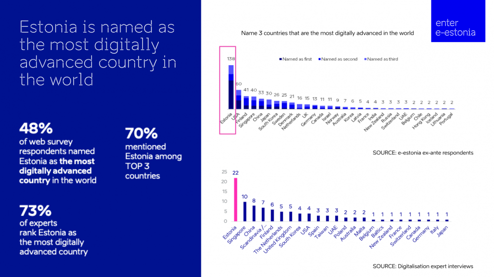 Estonia, digital leader