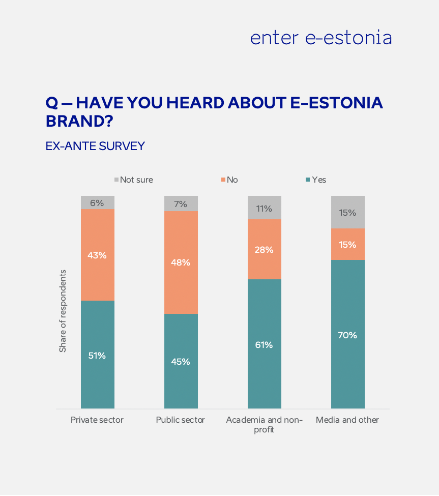 e-Estonia brand graph