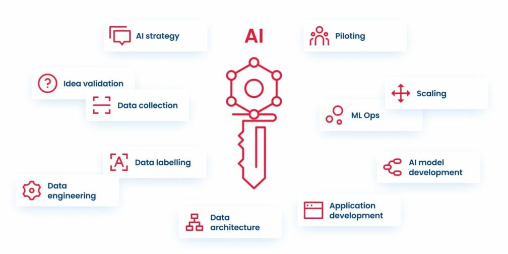 Scheme of an AI company´s product cycle
