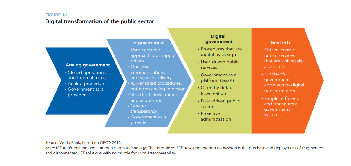 What does public sector digital transformation mean