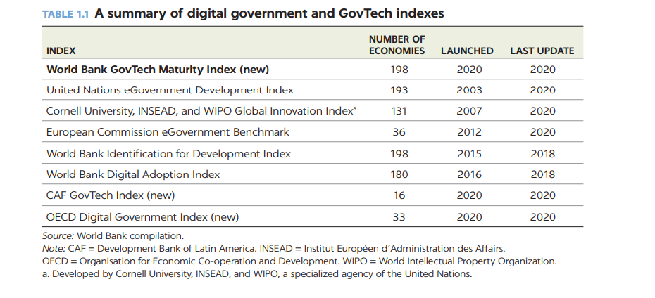 a sheet of various govtech indexes listed