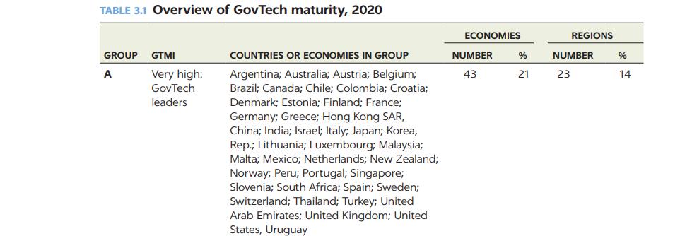 GovTech leading economies list
